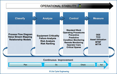 Risk-Based Asset Management Implementation Model