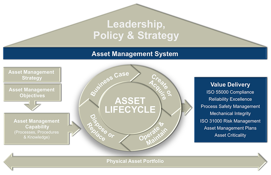 Asset Management System : Introducing lce s asset management system framework — life