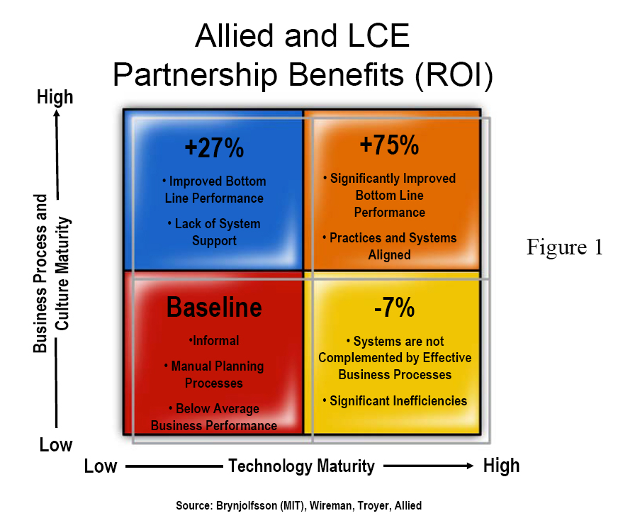 Allied and LCE Partnership Benefits (ROI)