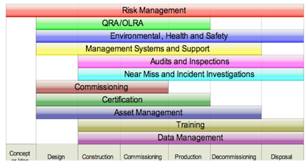 Figure 1: Risk Management throughout the Life Cycle of a Project