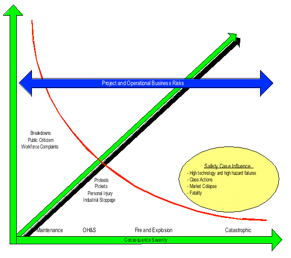Figure 2: The Risk Diagram