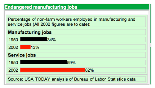 Manufacturing Jobs Graphic