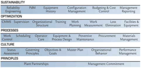 Figure 2. The 29 elements of a highly effective organization.