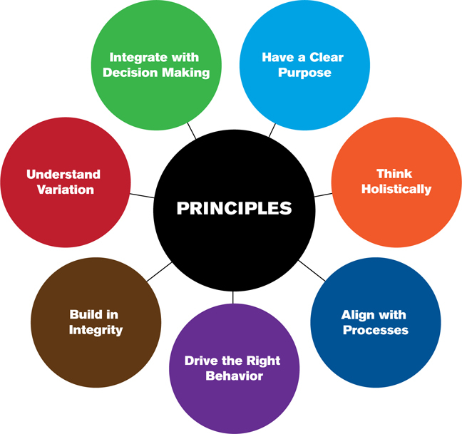 7 principles of relationship marketing models