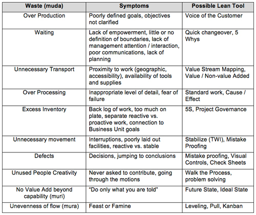 Lean Thinking About People And Processes Life Cycle
