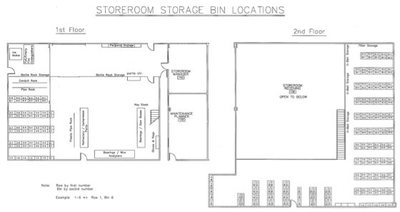 Does your storeroom layout make sense life cycle for Storage room plan