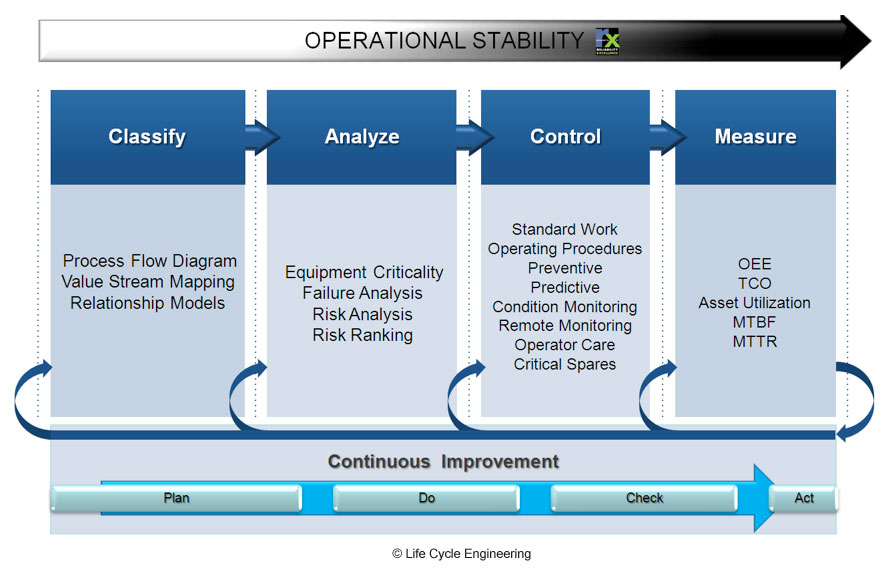 Asset Management System : Resource view — powered by rx life cycle engineering