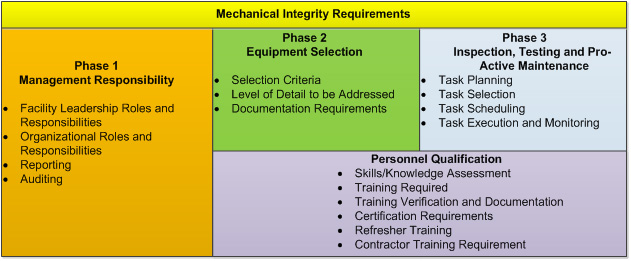 mechanical equipments list