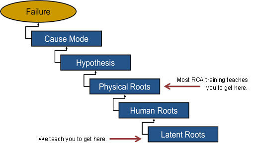 Root Cause Analysis  Life Cycle Engineering