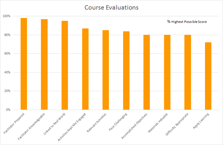 course evaluations chart