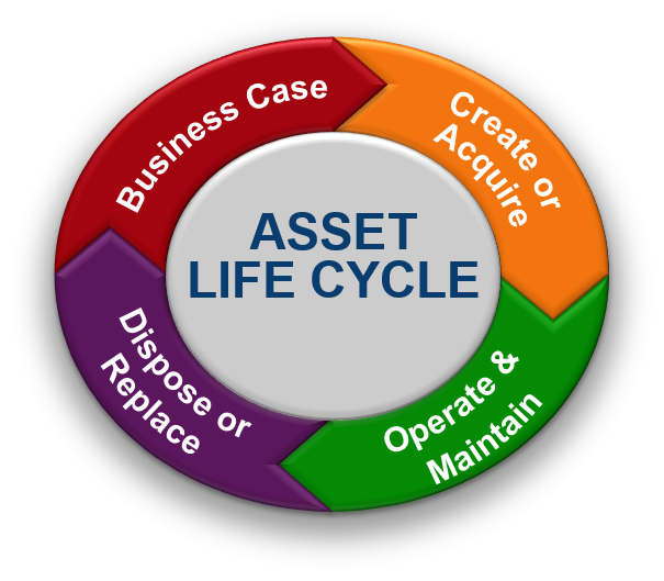 AssetLifecycle