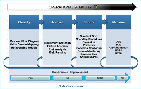 Operational Stability Graphic