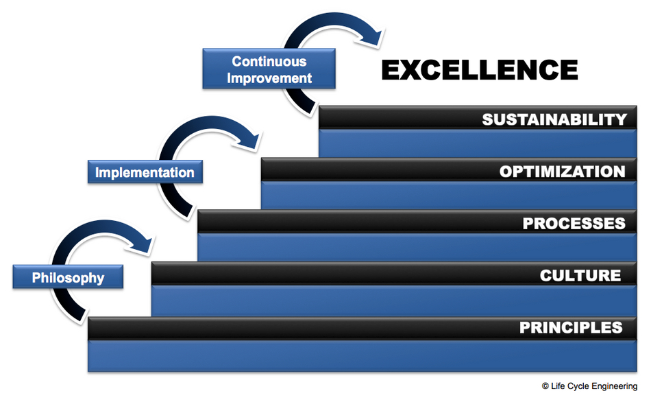 Life Cycle Engineering Reliability Excellence Rx Model