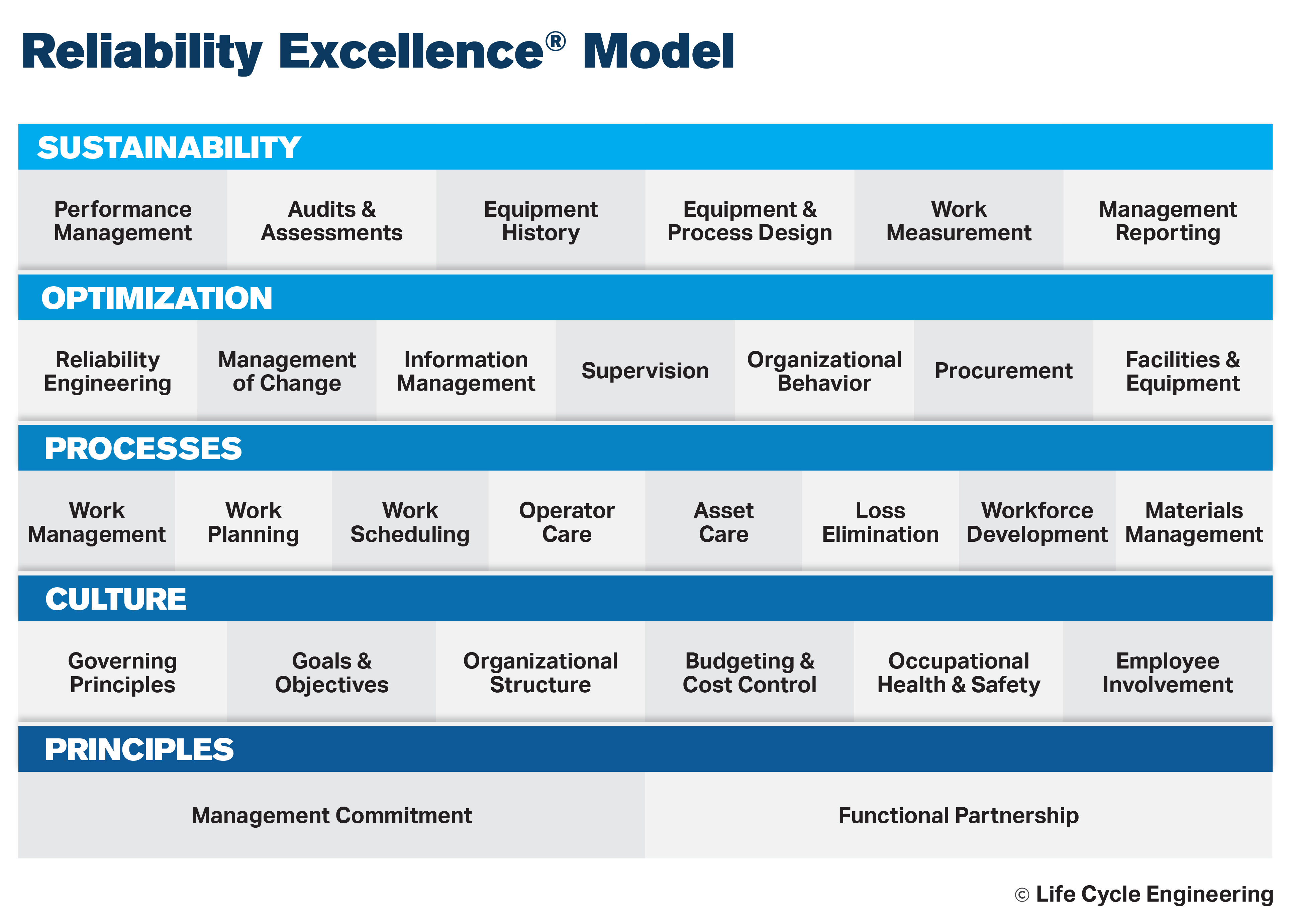 Reliability Excellence Model Life Cycle Engineering